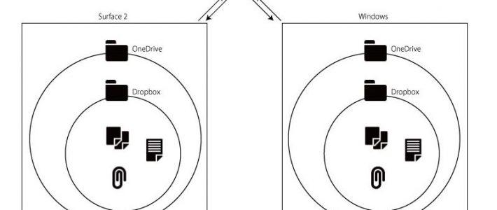 Surface 2 でDropbox上のファイルが直接編集できないのでOneDriveとDropboxを仲良くしたい
