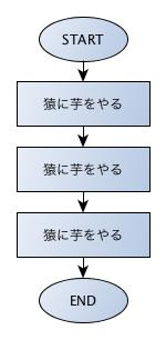 変数とフローチャート